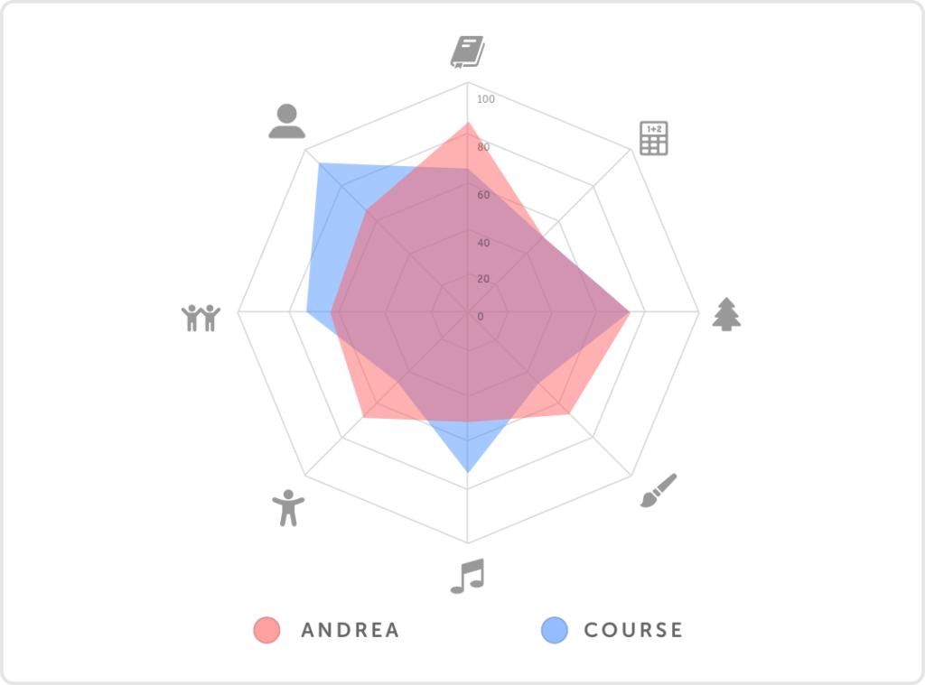 Pleiq School Chart Comparison Student Course
